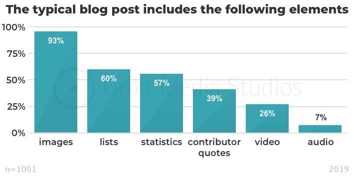 Blog Post elements